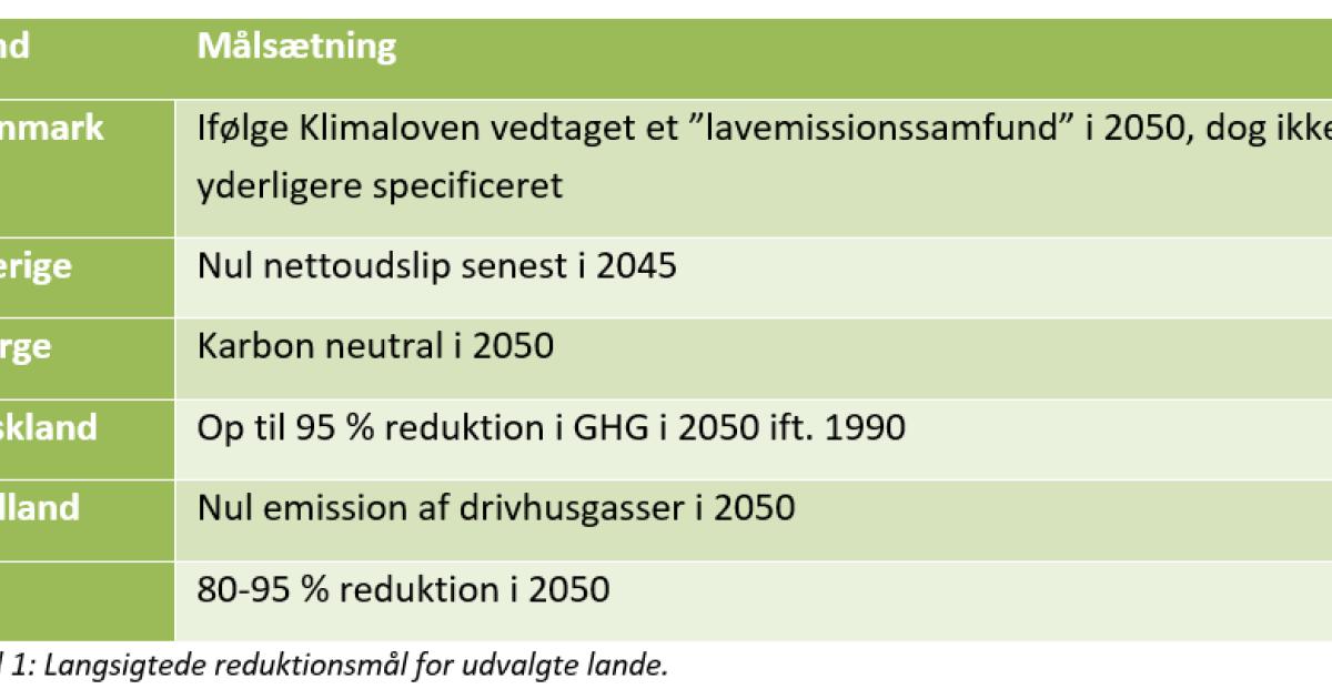 d264089f2fc Reduktionsmål på netto-nul inden 2050 afgørende for Danmark   CONCITO